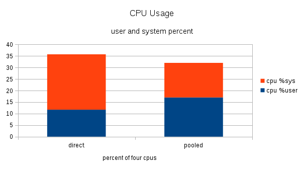 bar graph of cpu usage with direct and pooled connections